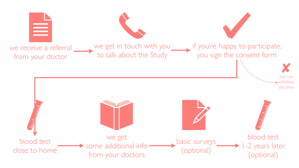 flowchart of what it means to participate in the MiND study and participation requirements